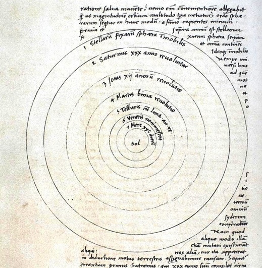 The Work Of Copernicus | Hobby Keeper Articles